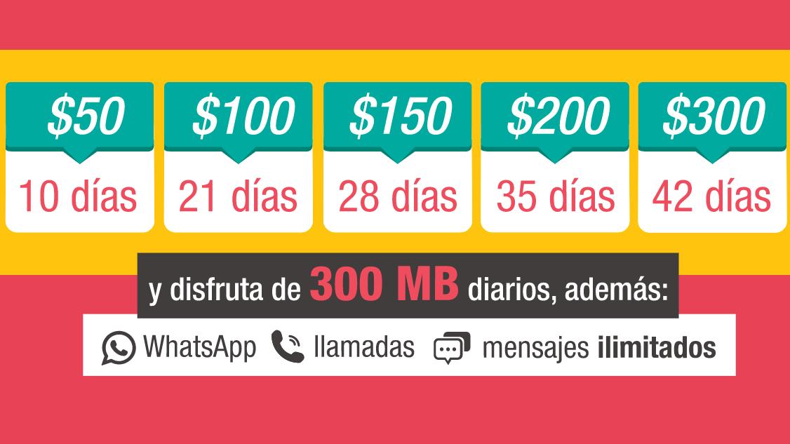 La oferta de Unefon Prepago se ejemplifica en cinco paquetes principales: 50, 100, 150, 200 y 300 pesos con vigencias que van desde los 10 días en el primero hasta 42 días en el último: