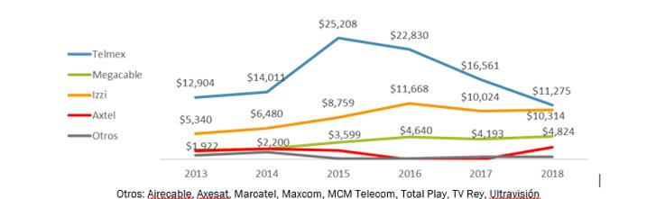 Televisa al mercado de telefonía móvil